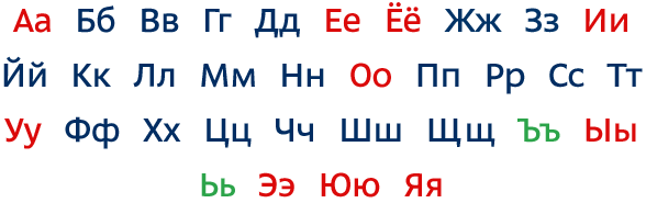 Russian Alphabet An Introduction